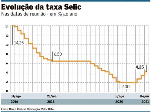 Evolução da Taxa Selic